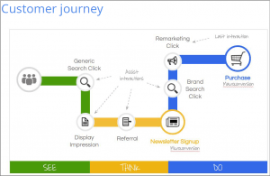 cursomer-journey-see-think-do-Google[1]