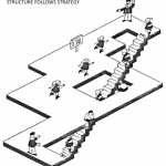 Structure Follow Strategy